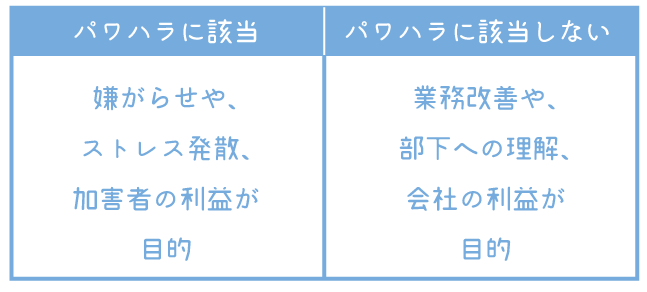 パワハラの定義の図