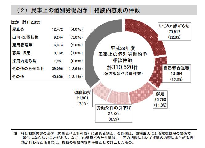 民事上の個別労働紛争(相談内容別の件数)