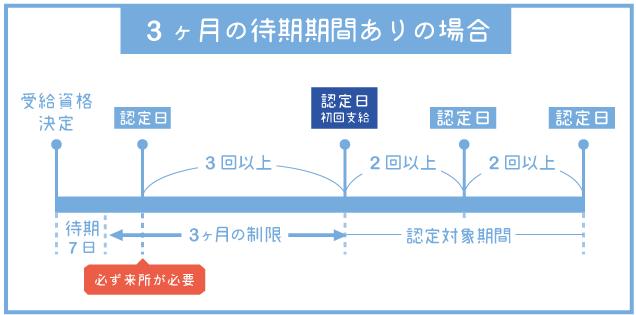 求職活動必須回数の図解2